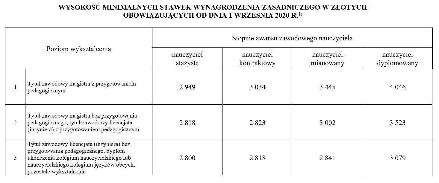 tabela minimalne wynagrodzenie zasadnicze